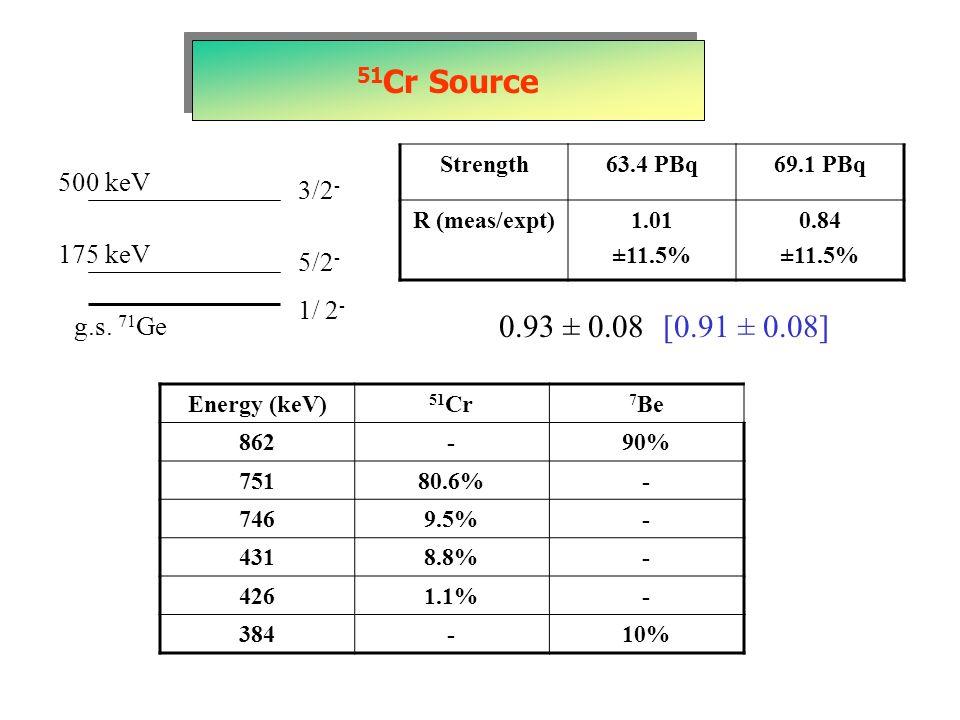 51Cr Source 0.93 ± 0.08 [0.91 ± 0.08] 500 keV 3/2- 175 keV 5/2- 1/ 2-